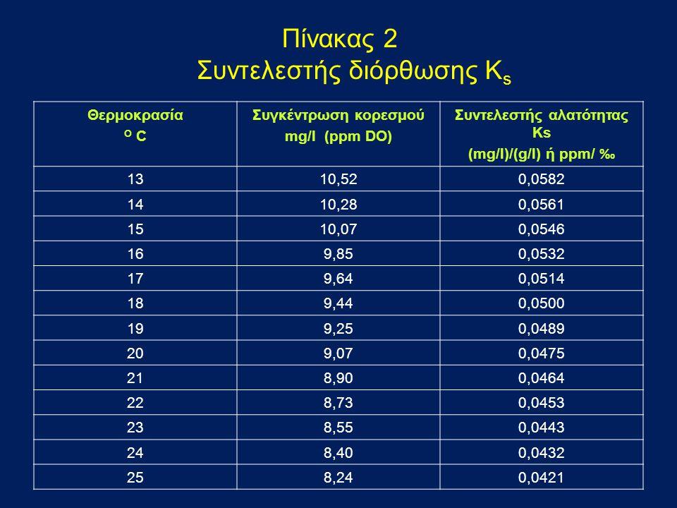 Πίνακας 2 Συντελεστής διόρθωσης Ks