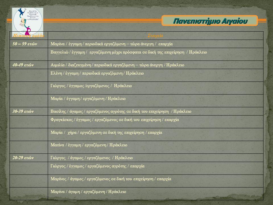 Πανεπιστήμιο Αιγαίου Ηλικιακή ομάδα Στοιχεία 50 – 59 ετών