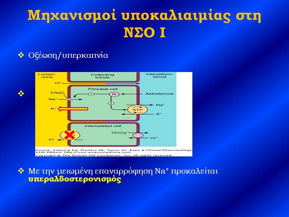 Μηχανισμοί υποκαλιαιμίας στη ΝΣΟ I