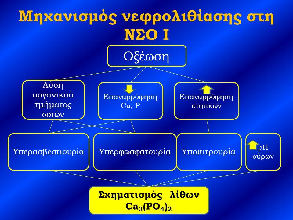 Μηχανισμός νεφρολιθίασης στη ΝΣΟ I