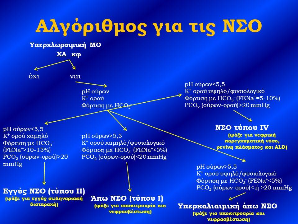 Αλγόριθμος για τις ΝΣΟ όχι ναι ΝΣΟ τύπου IV Εγγύς ΝΣΟ (τύπου ΙΙ)