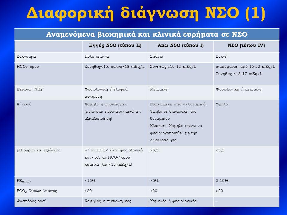 Διαφορική διάγνωση ΝΣΟ (1)