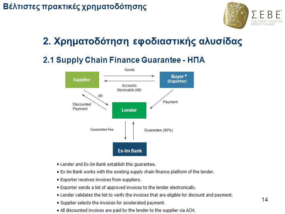 2. Χρηματοδότηση εφοδιαστικής αλυσίδας