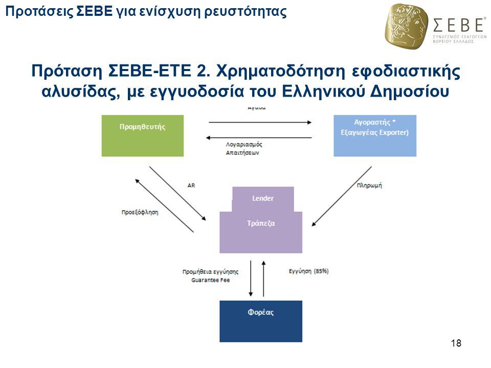 Προτάσεις ΣΕΒΕ για ενίσχυση ρευστότητας