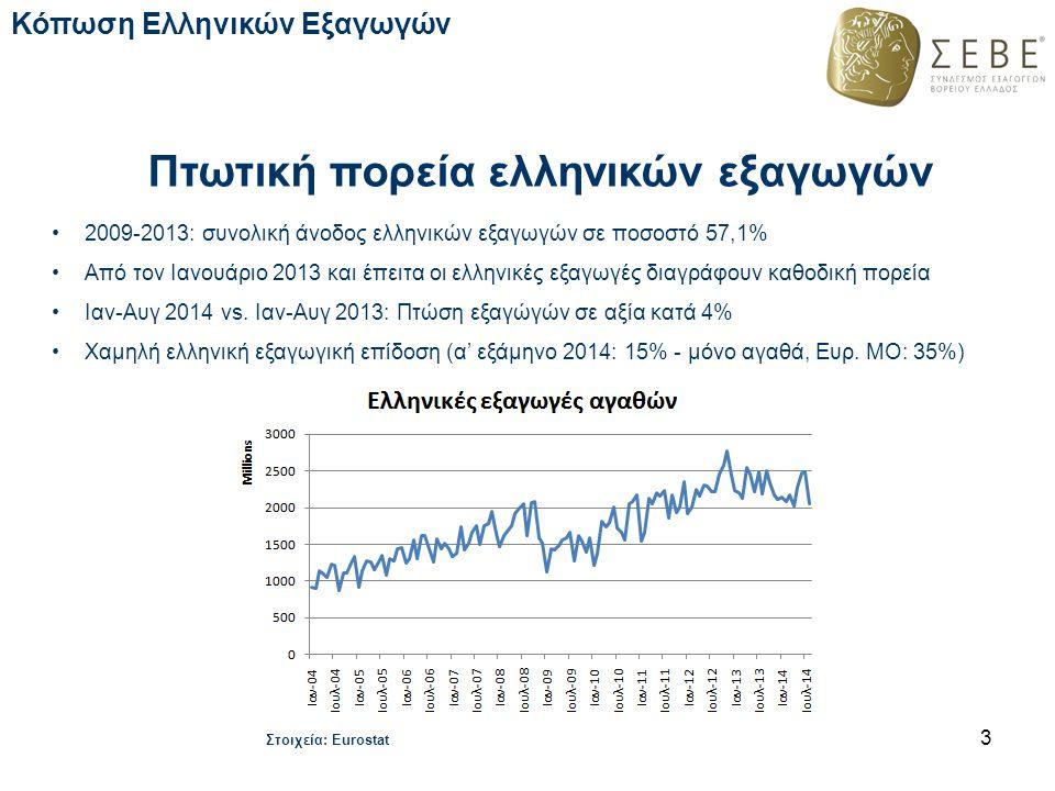 Πτωτική πορεία ελληνικών εξαγωγών