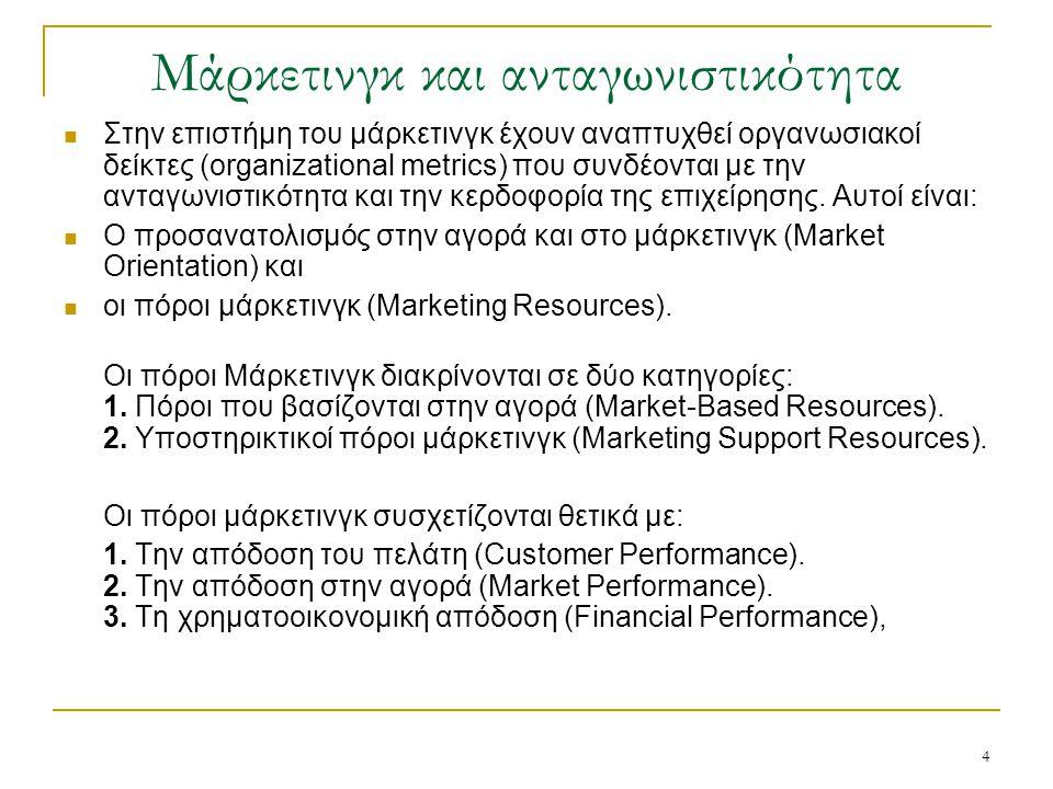 Μάρκετινγκ και ανταγωνιστικότητα