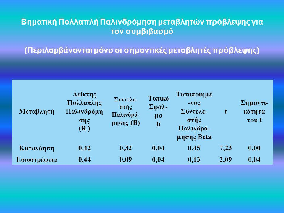 Συντελε-στής Παλινδρό-μησης (Β)