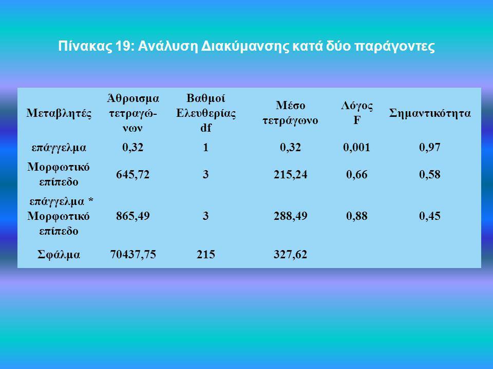 Πίνακας 19: Ανάλυση Διακύμανσης κατά δύο παράγοντες