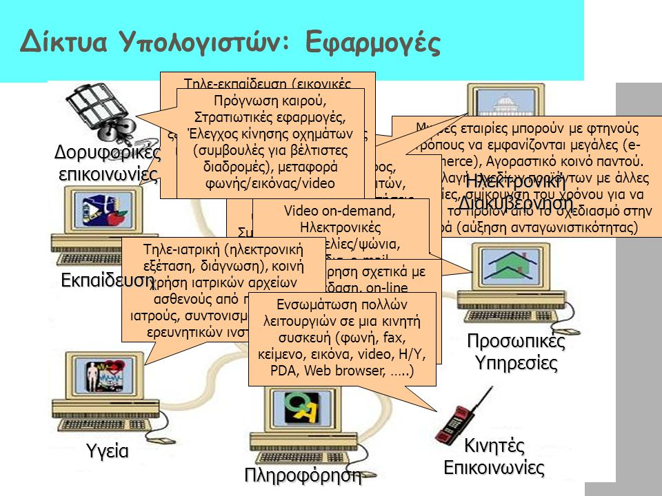 Δίκτυα Υπολογιστών: Εφαρμογές
