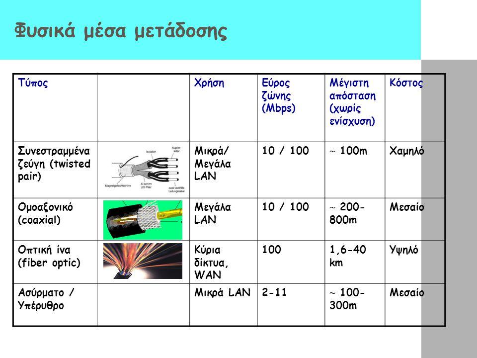 Φυσικά μέσα μετάδοσης Τύπος Χρήση Εύρος ζώνης (Mbps)
