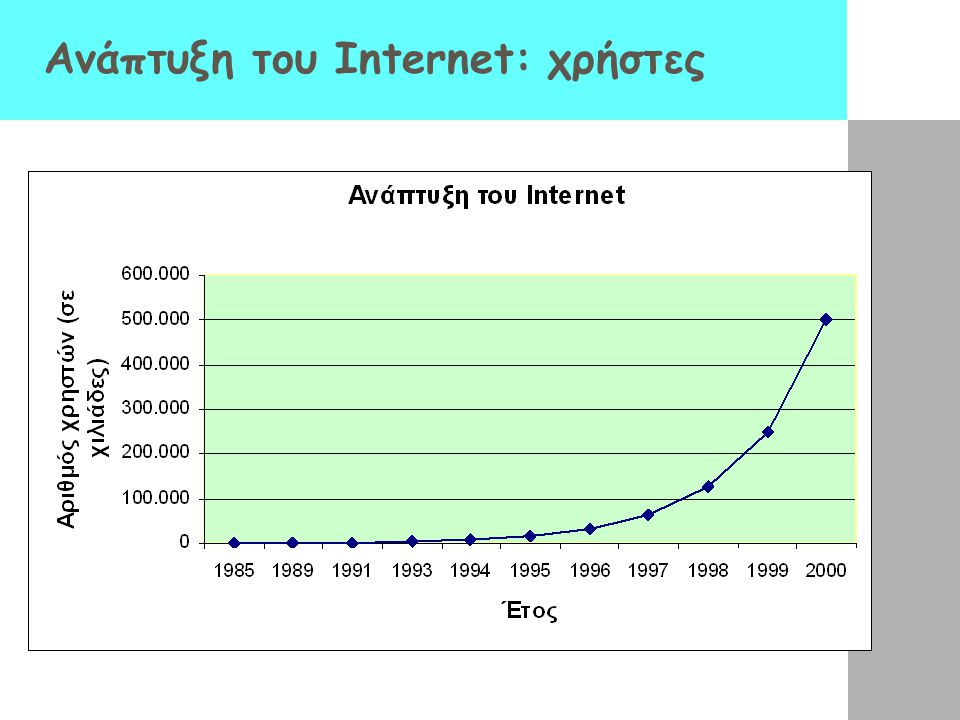 Ανάπτυξη του Internet: χρήστες