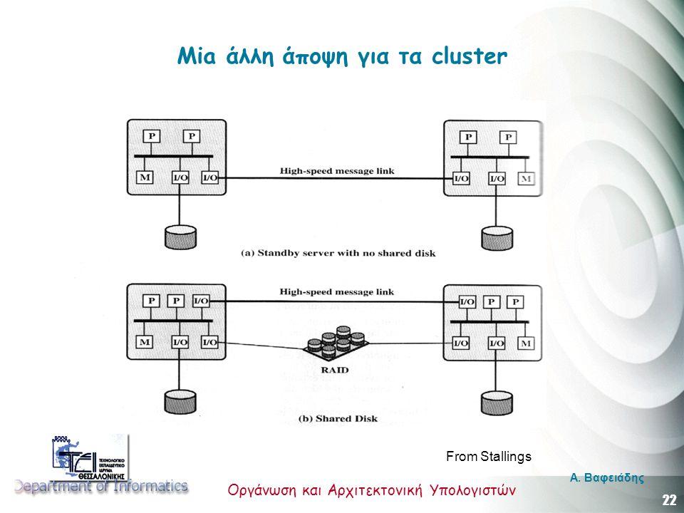 Mia άλλη άποψη για τα cluster