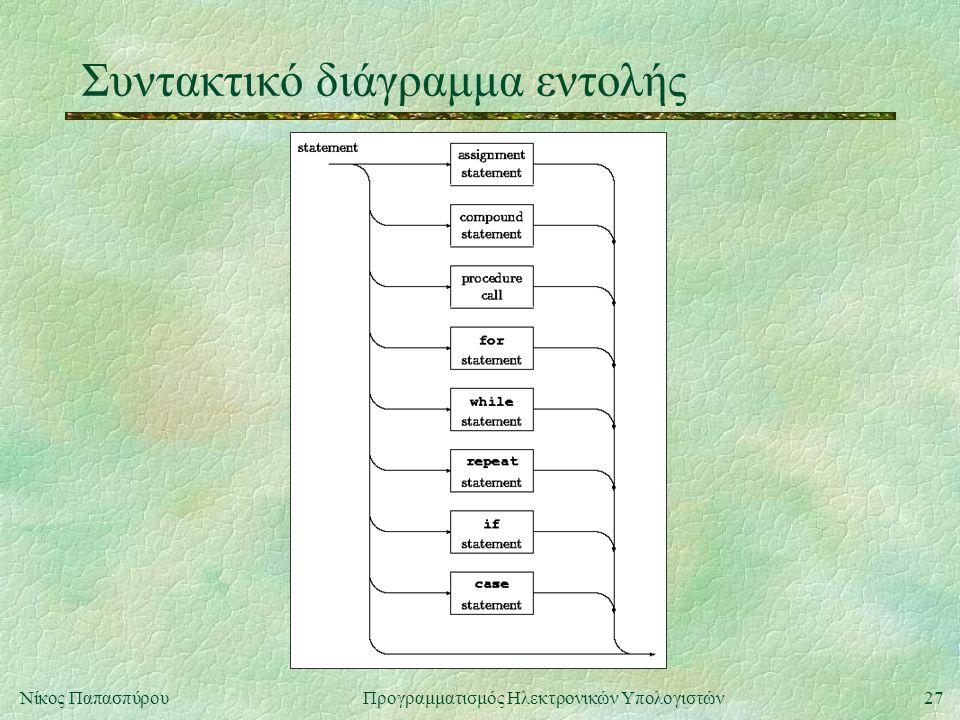 Συντακτικό διάγραμμα εντολής