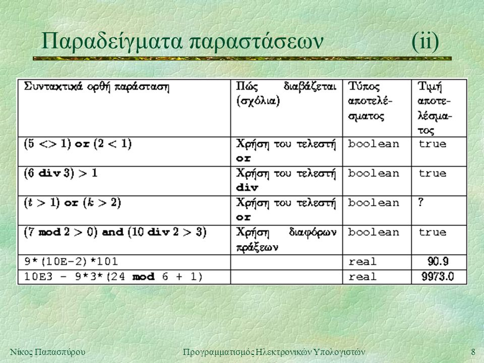 Παραδείγματα παραστάσεων (ii)