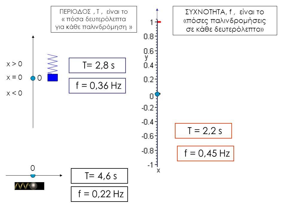 x > 0 T= 2,8 s x = 0 f = 0,36 Hz x < 0 T = 2,2 s f = 0,45 Hz