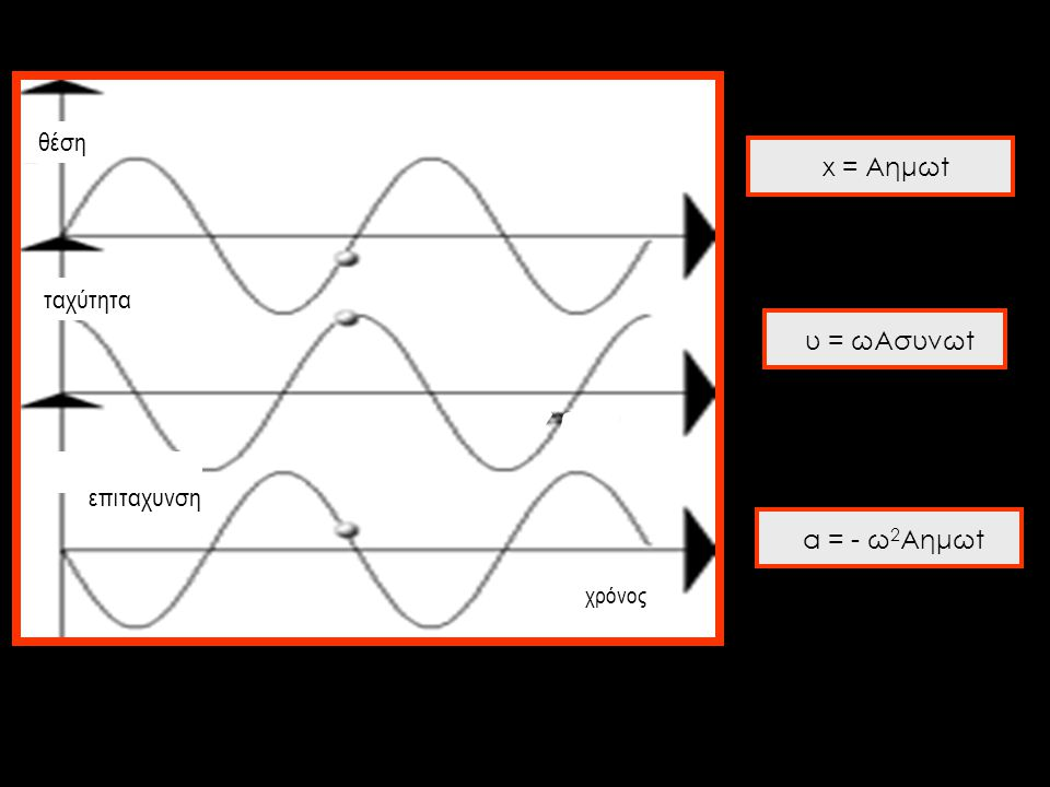 θέση x = Aημωt ταχύτητα υ = ωAσυνωt επιτάχυνση α = - ω2Aημωt χρόνος
