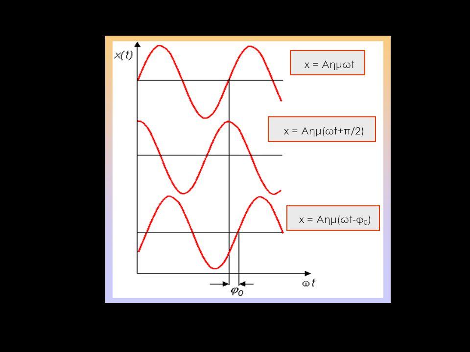 x = Aημωt x = Aημ(ωt+π/2) x = Aημ(ωt-φ0)
