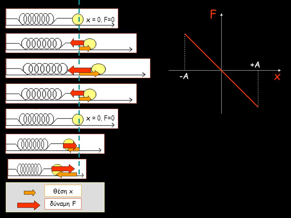 F x = 0, F=0 +A x -A x = 0, F=0 θέση x δύναμη F