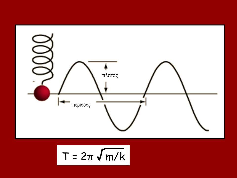 πλάτος περίοδος Τ = 2π √m/k
