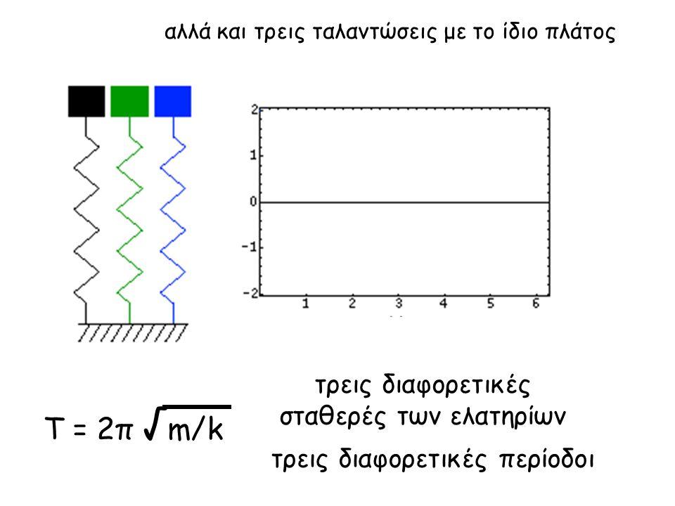 Τ = 2π √m/k τρεις διαφορετικές σταθερές των ελατηρίων