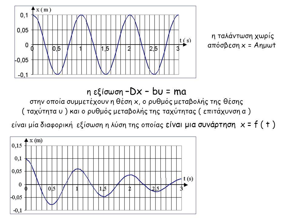 η εξίσωση –Dx – bυ = ma η ταλάντωση χωρίς απόσβεση x = Aημωt