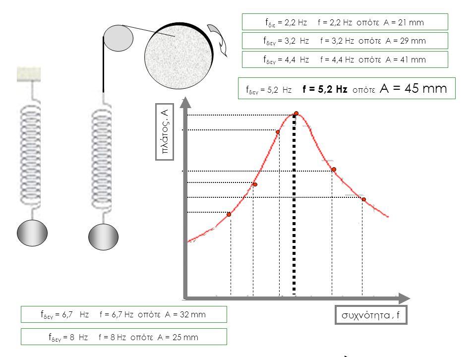 fδιε = 2,2 Hz f = 2,2 Hz οπότε Α = 21 mm