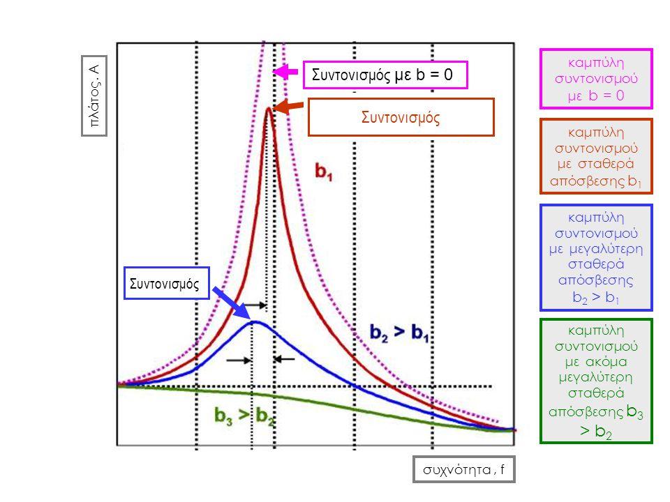 Συντονισμός με b = 0 Συντονισμός b2 > b1 Συντονισμός
