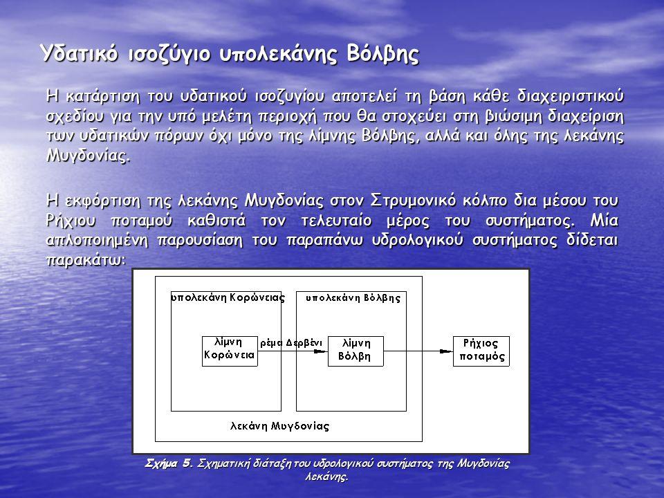Υδατικό ισοζύγιο υπολεκάνης Βόλβης