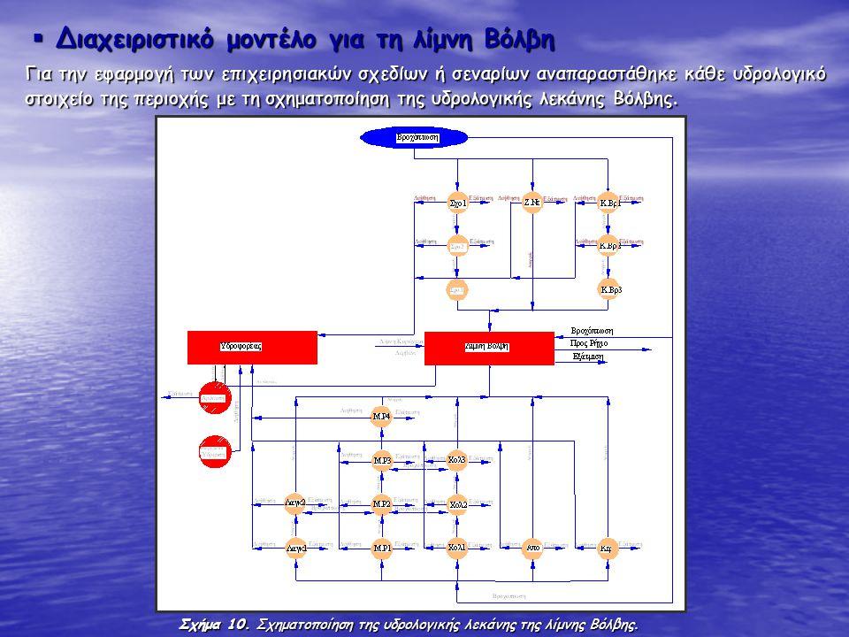 Διαχειριστικό μοντέλο για τη λίμνη Βόλβη