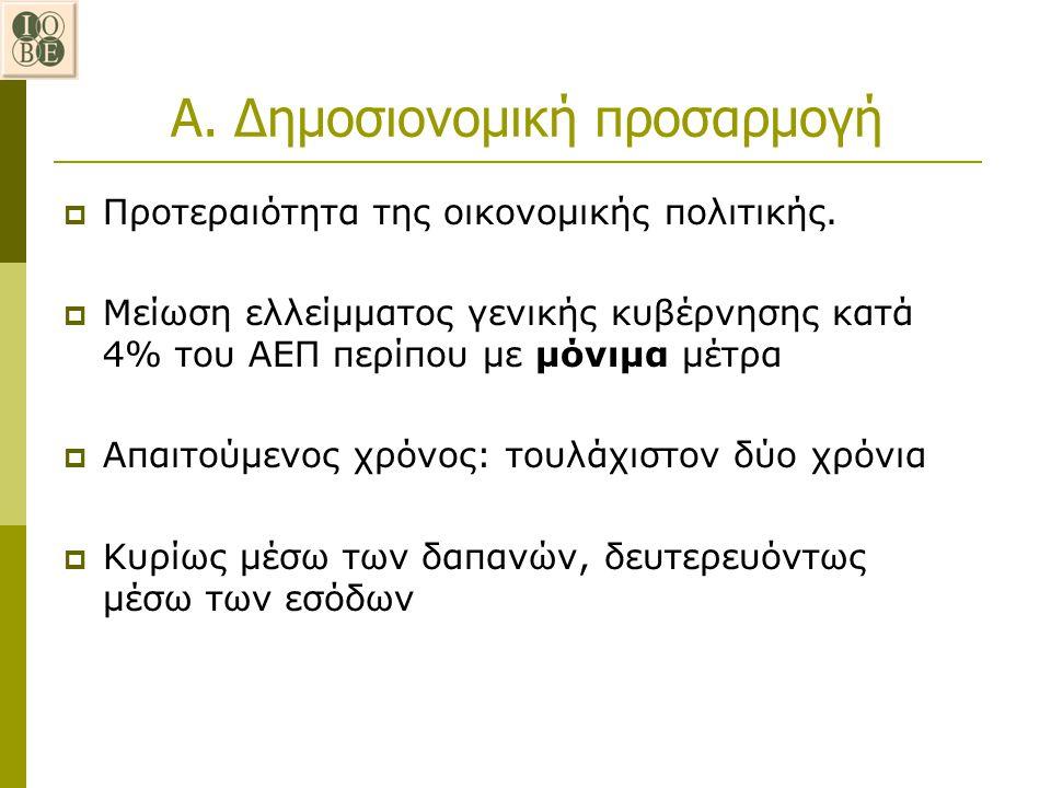 Α. Δημοσιονομική προσαρμογή