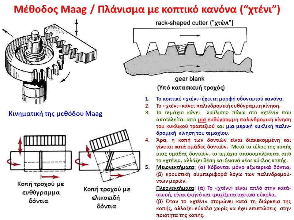 Μέθοδος Maag / Πλάνισμα με κοπτικό κανόνα ( χτένι )