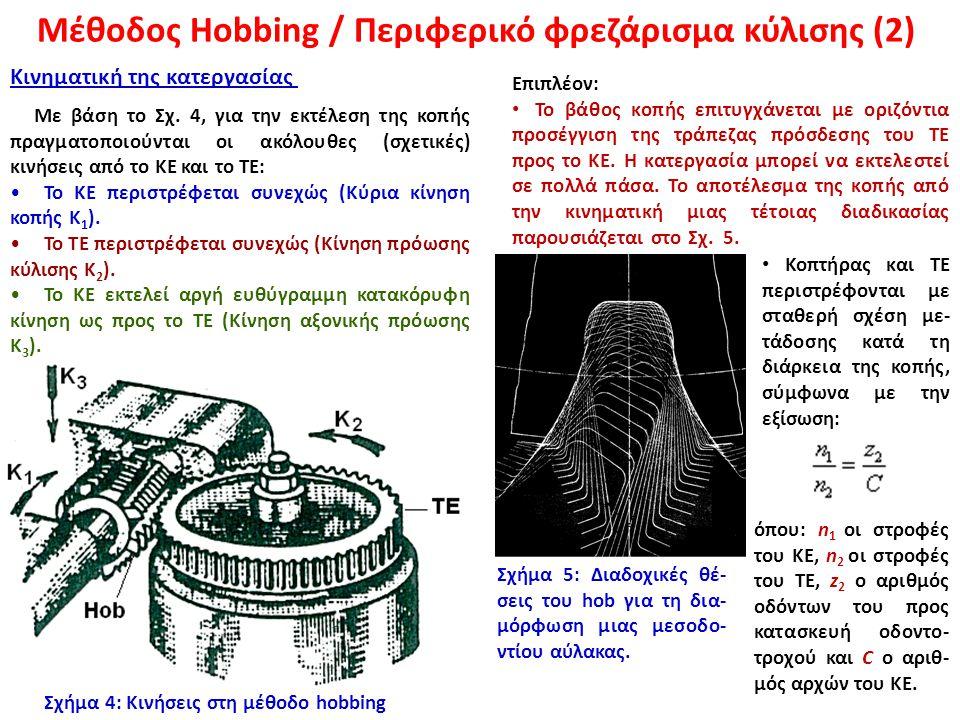 Μέθοδος Hobbing / Περιφερικό φρεζάρισμα κύλισης (2)