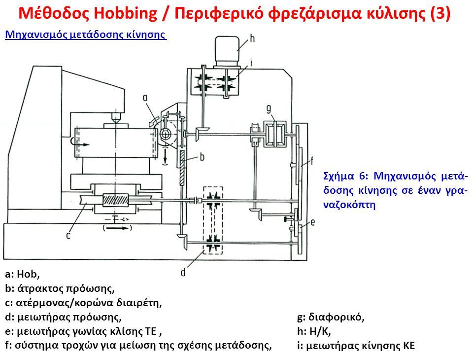 Μέθοδος Hobbing / Περιφερικό φρεζάρισμα κύλισης (3)