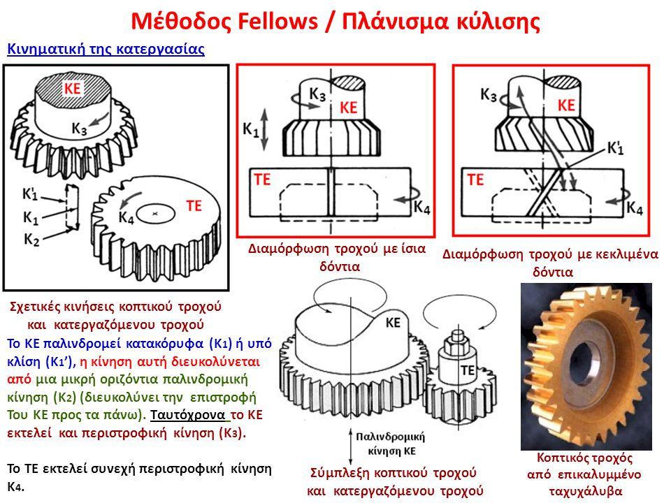 Μέθοδος Fellows / Πλάνισμα κύλισης