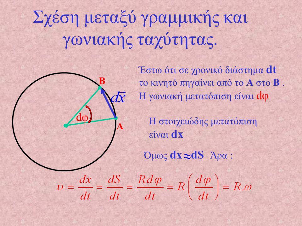 Σχέση μεταξύ γραμμικής και γωνιακής ταχύτητας.