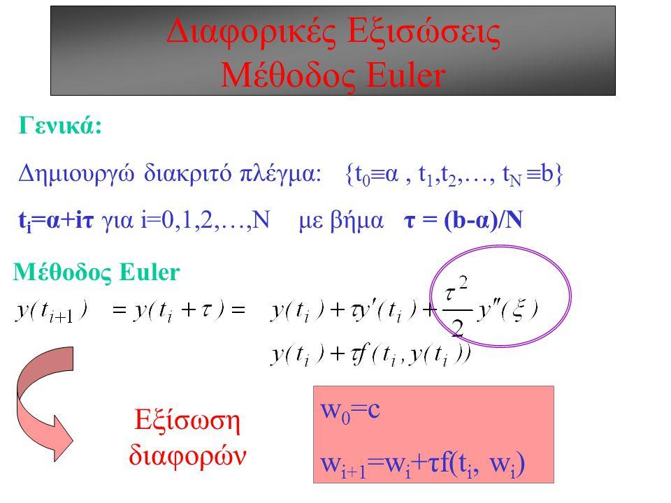 Διαφορικές Εξισώσεις Μέθοδος Euler