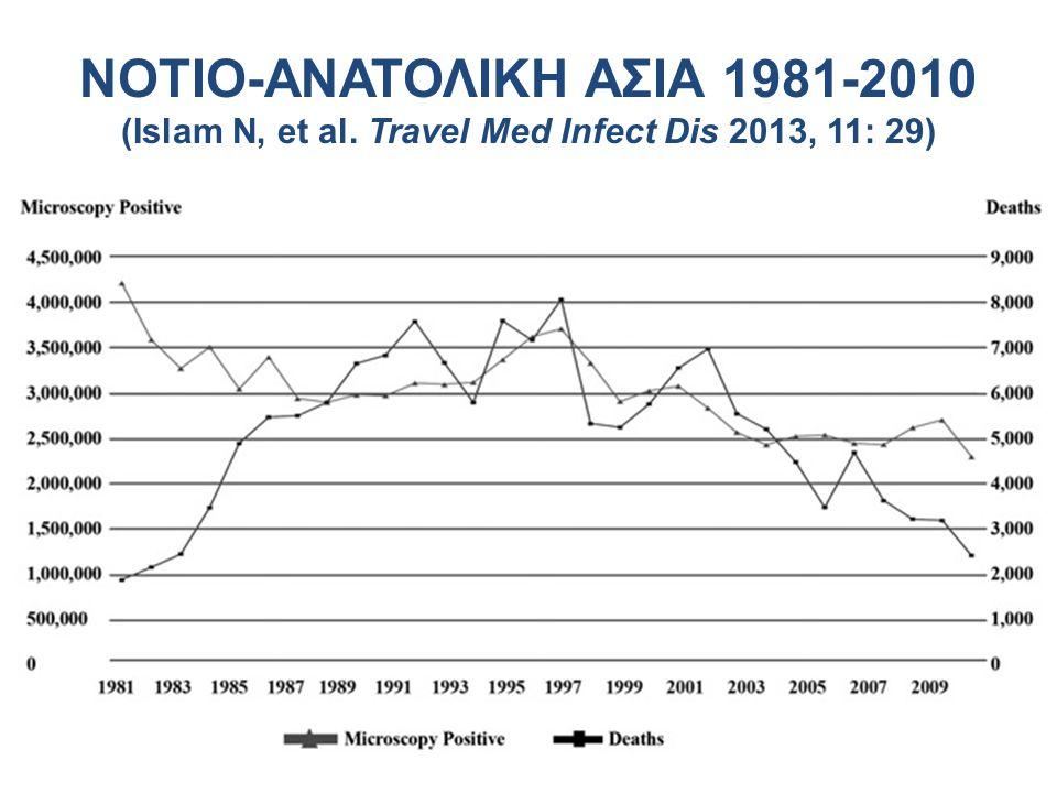 ΝΟΤΙΟ-ΑΝΑΤΟΛΙΚΗ ΑΣΙΑ 1981-2010 (Islam N, et al
