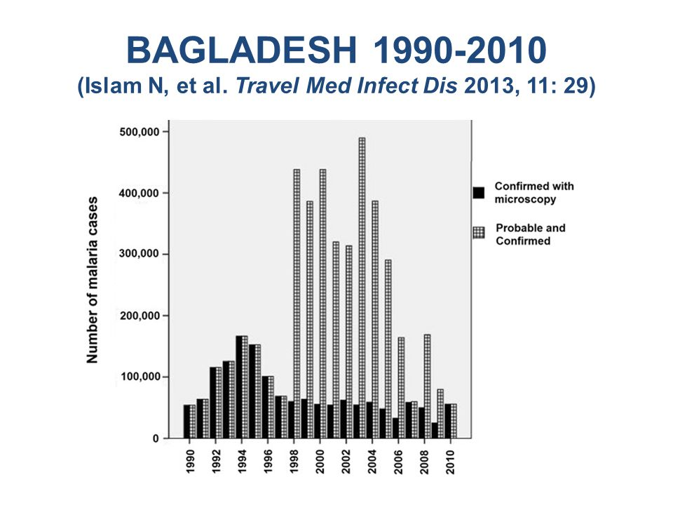 BAGLADESH 1990-2010 (Islam N, et al