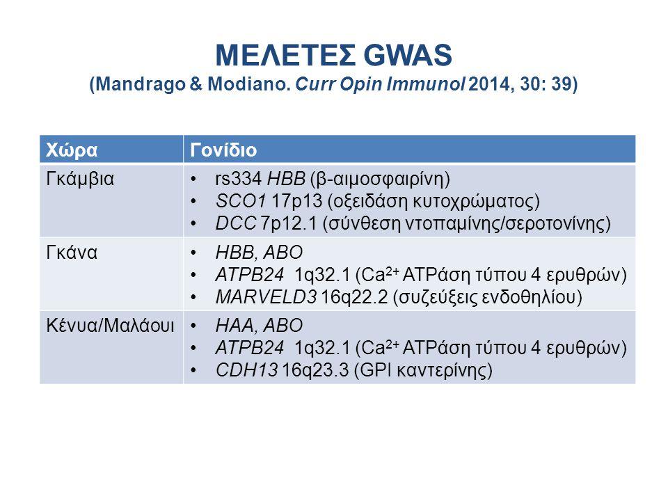 ΜΕΛΕΤΕΣ GWAS (Mandrago & Modiano. Curr Opin Immunol 2014, 30: 39)