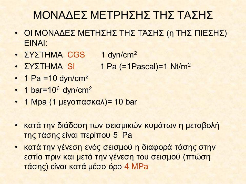 ΜΟΝΑΔΕΣ ΜΕΤΡΗΣΗΣ ΤΗΣ ΤΑΣΗΣ