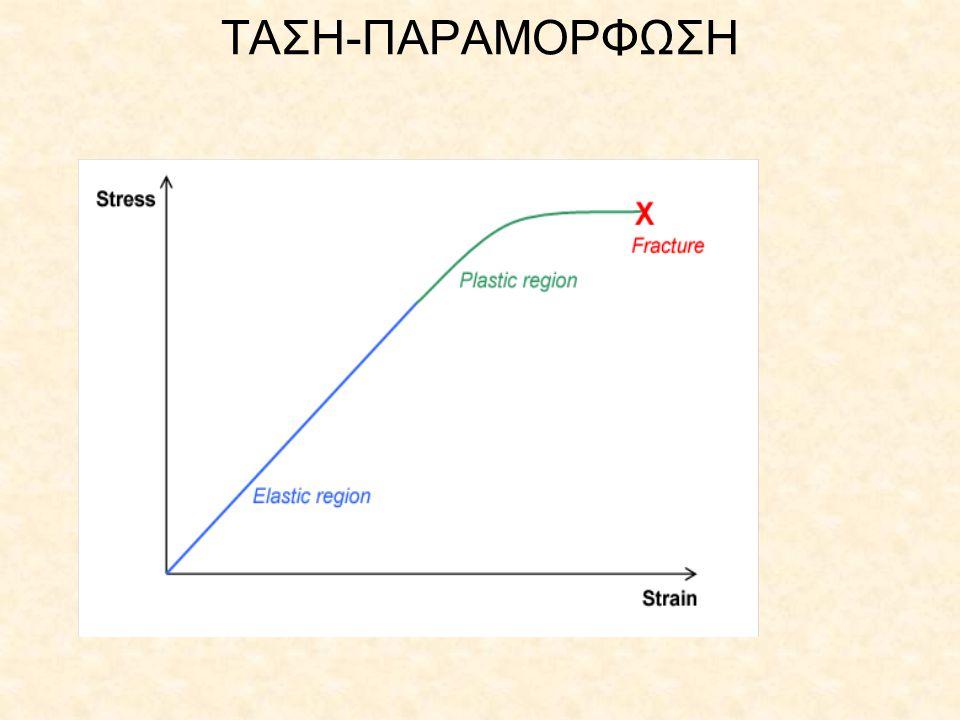 ΤΑΣΗ-ΠΑΡΑΜΟΡΦΩΣΗ