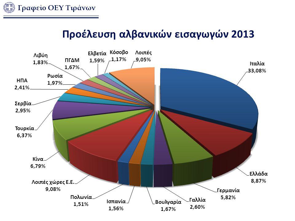 Προέλευση αλβανικών εισαγωγών 2013