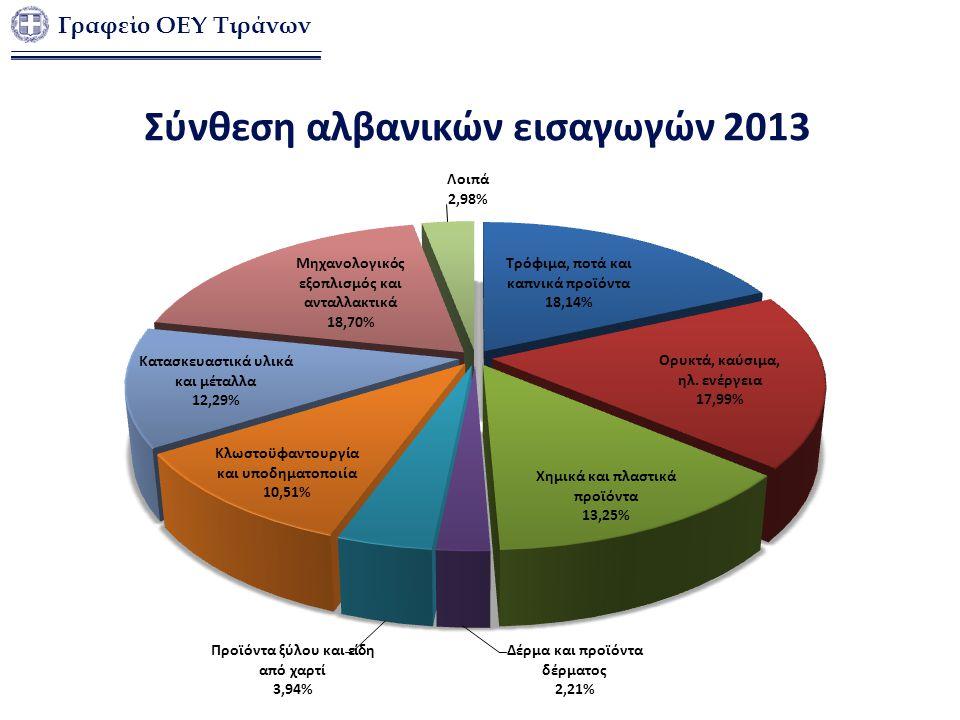 Σύνθεση αλβανικών εισαγωγών 2013
