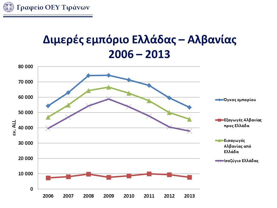 Διμερές εμπόριο Ελλάδας – Αλβανίας