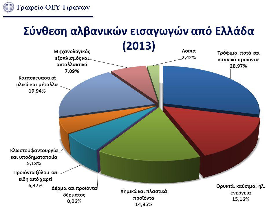 Σύνθεση αλβανικών εισαγωγών από Ελλάδα