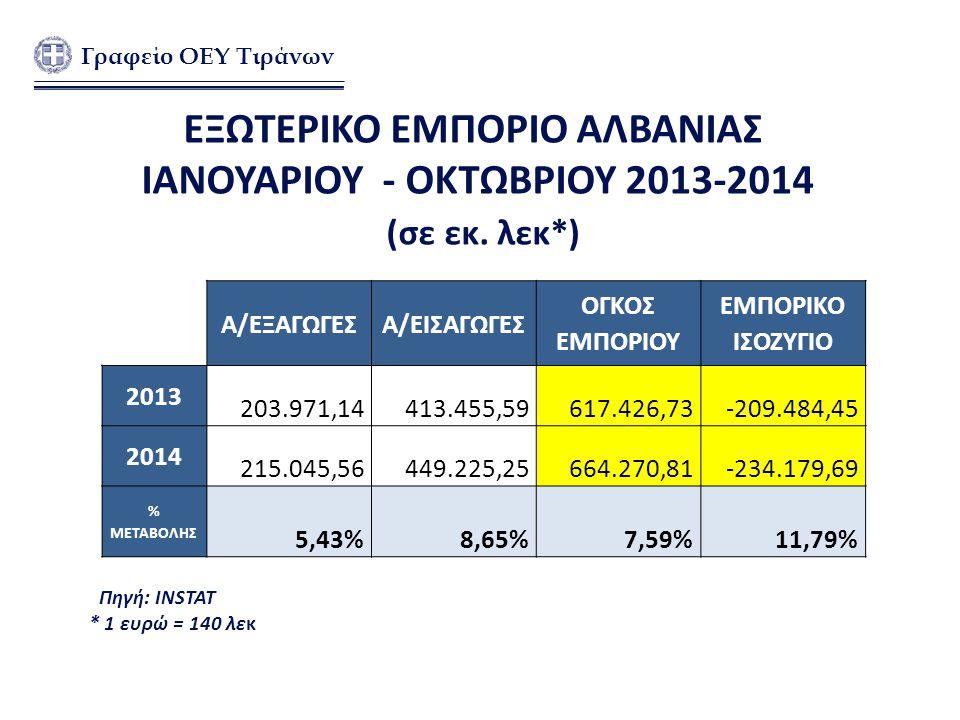 ΕΞΩΤΕΡΙΚΟ ΕΜΠΟΡΙΟ ΑΛΒΑΝΙΑΣ ΙΑΝΟΥΑΡΙΟΥ - ΟΚΤΩΒΡΙΟΥ 2013-2014