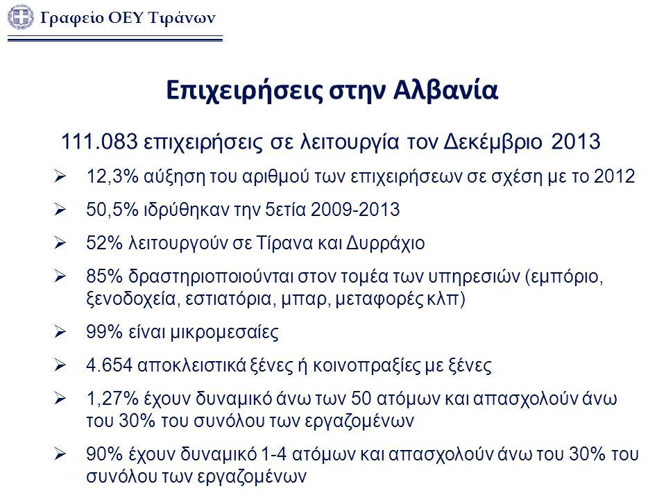 Επιχειρήσεις στην Αλβανία