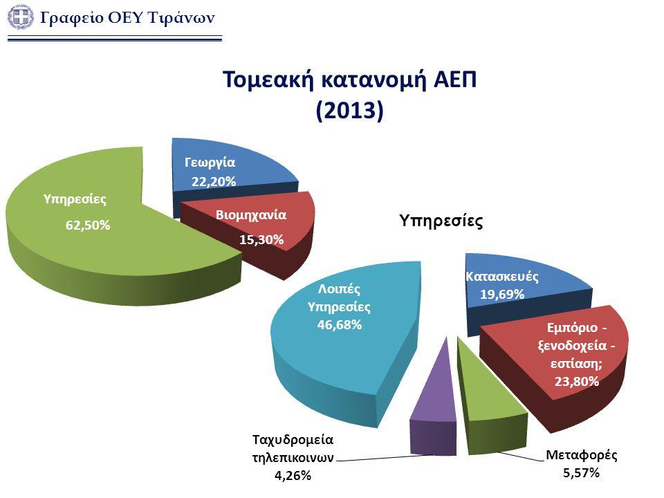 Τομεακή κατανομή ΑΕΠ (2013)