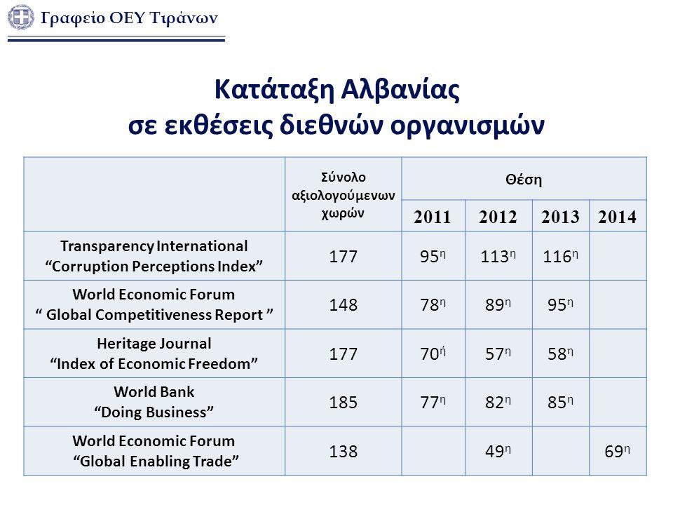 Κατάταξη Αλβανίας σε εκθέσεις διεθνών οργανισμών