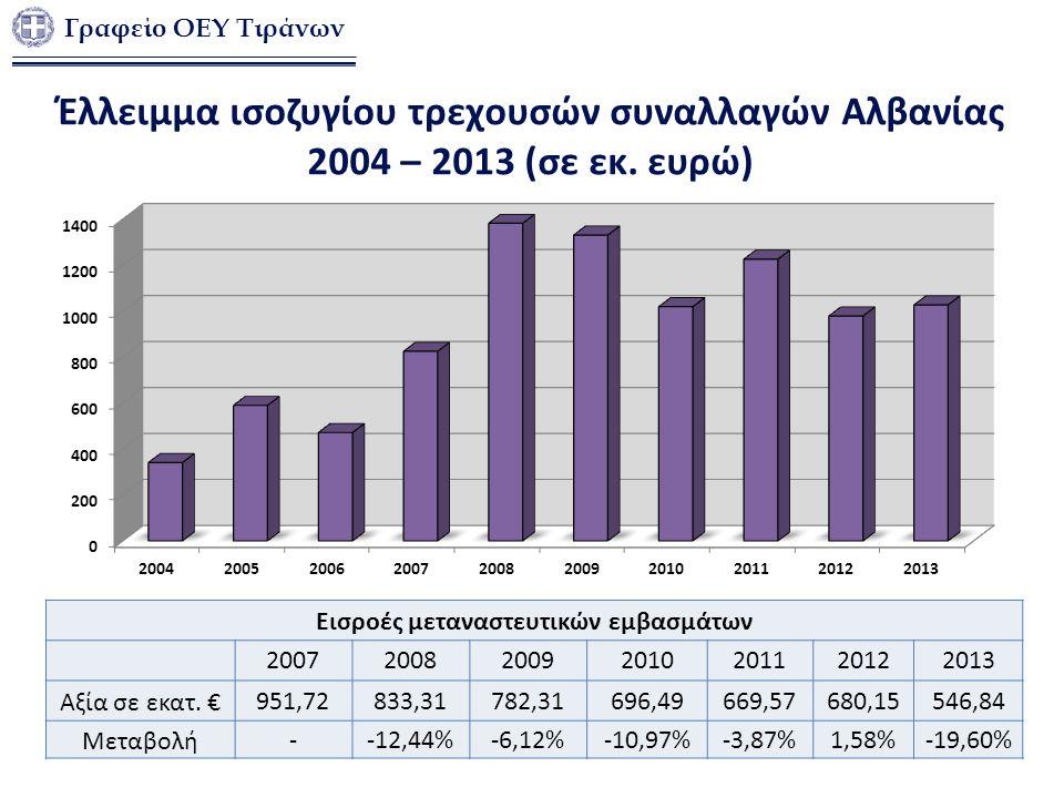Έλλειμμα ισοζυγίου τρεχουσών συναλλαγών Αλβανίας